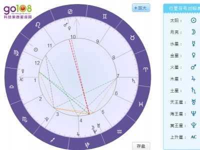 紫薇星盘看另一半家境 星盘看未来老公经济条件