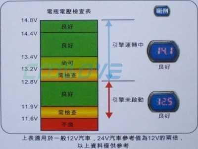 汽车电瓶充满电压 行驶中的汽车发电机向电瓶充电电压是多少