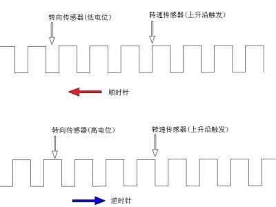 霍尔传感器位移传感 霍尔传感器测量转向的方法
