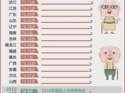 那个城市女人寿命最长 看看哪个地方的人平均寿命最长