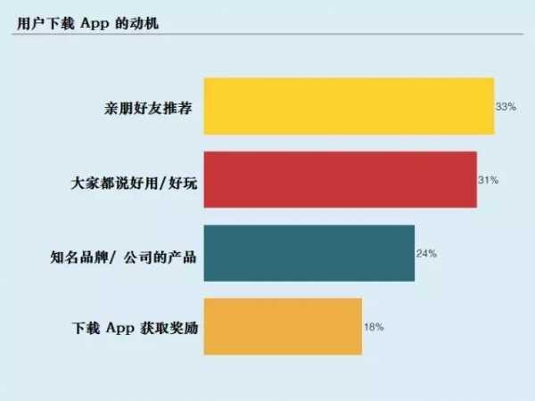 让你的APP口口相传 本地app推广方法
