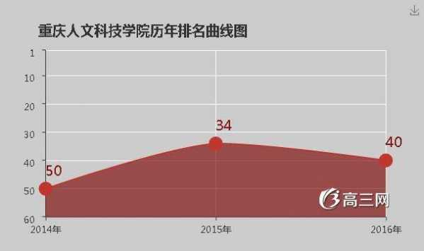 hr 重庆人文科技学院是几本 重庆人文科技学院恐?/a></th><td></td><th><a