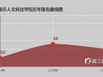 重庆人文科技学院恐?/a></th><td></td><th><a hr 重庆人文科技学院是几本
