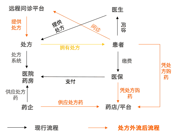 2019中国医药行业政策、市场及前景分析 医药行业分析