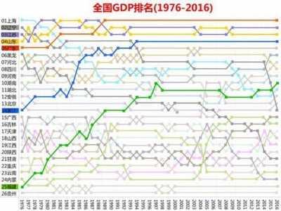 """吉林省各市gdp排名2016 辽宁、吉林、黑龙江三省还在""""浴火重生""""之中"""