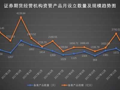 券商通道业务是什么 券商资管产品备案规模骤降