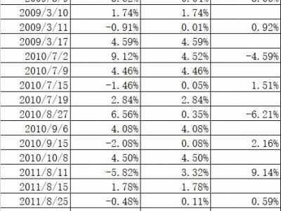 国债指数基金 用格雷厄姆的方法投资指数基金