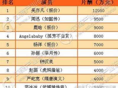 中国演员薪酬排行 焦晃2万李雪健不到20万赵丽颖110万