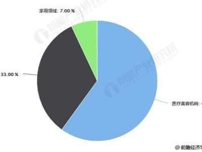 美容仪器的发展前景 2018年中国激光美容仪器行业市场现状及趋势分析