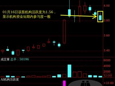 000797 中国武夷主力机构活跃度动向解读