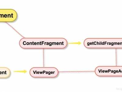 ViewPager各个页面使用Fragment第二次进入空白界面 viewpage嵌套fragment