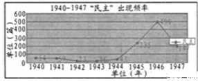 """下图是1940~1947年中国报刊上""""民主""""出现频率统计图 确定和平方针的会议"""