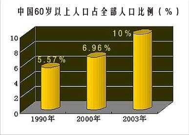 中国人口老龄化部分数据统计 中国老年人口统计数据