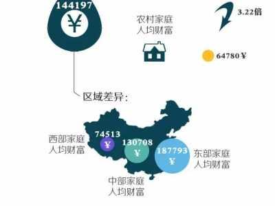 图解《中国家庭财富调查报告》 2016中国贫富差距比例