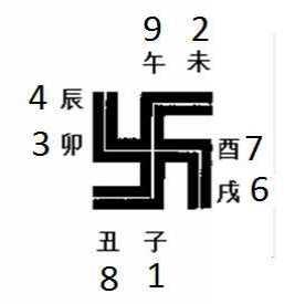 易经逢七必变原文 就必然产生顺序
