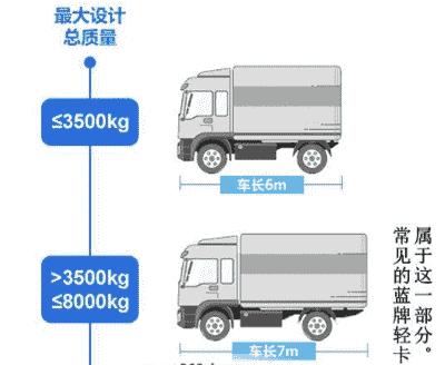 蓝牌车最长是多少米 蓝牌车最长几米