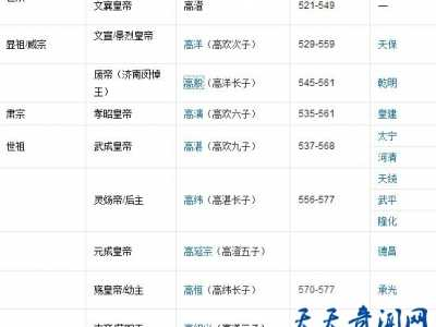 揭秘北齐皇帝列表的皇帝有哪些 北齐的皇帝列表