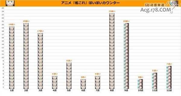 「舰队Collection」第一季夕立Poi数统计 舰队collection第一季